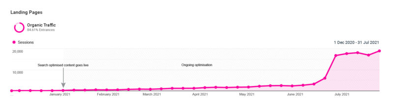Inspired Health CS Traffic Graph 3