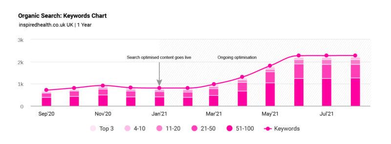 Inspired Health CS Traffic Graph 4