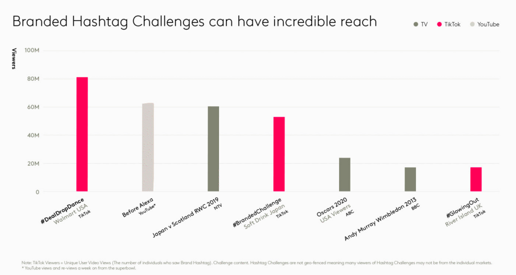 A table to show the engagement rates of branded hashtag challenges compared to iconic TV moments and most-viewed Youtube videos