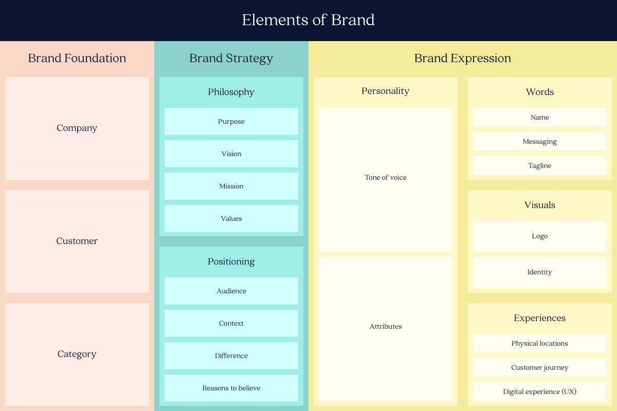 The Elements of a Strategic Brand