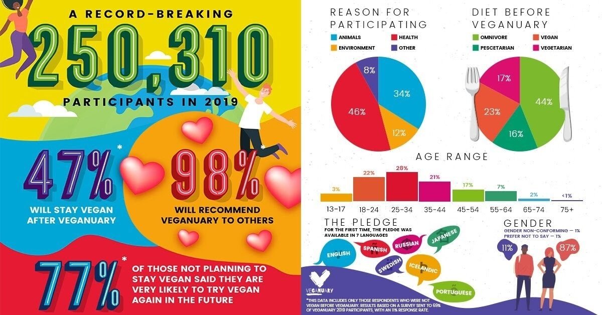 An infographic of the growth of demand for vegan products.