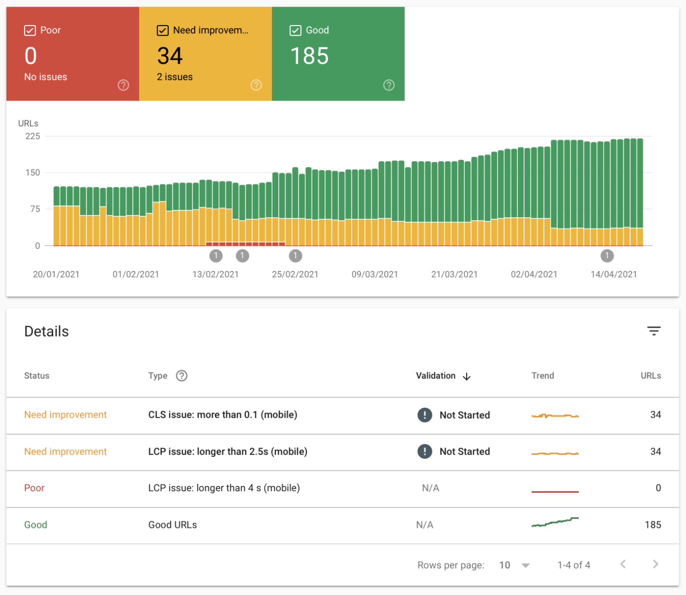 Google Search Console allows us to gather performance data on a page-by-page basis, as well as giving access to historical data.