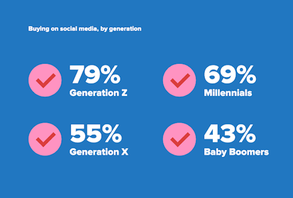 An infographic on a blue background with pick ticks and white writing, looking at the percentages of each generation's buying habits via social media. 79% of Gen Z, 69% of Millenials, 55% Gen X and 43% of Baby boomers have shopped via social media.