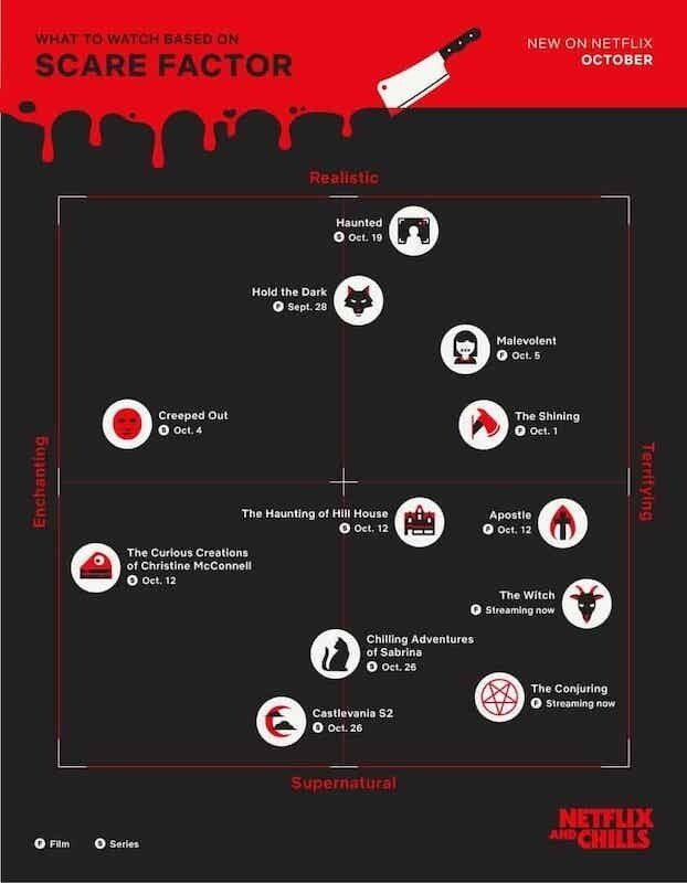 A spooky themed graph ranking horror films by their level of how realistic, terrifying, enchanting and supernatural they are, including titles such as The Shining and The Conjuring.