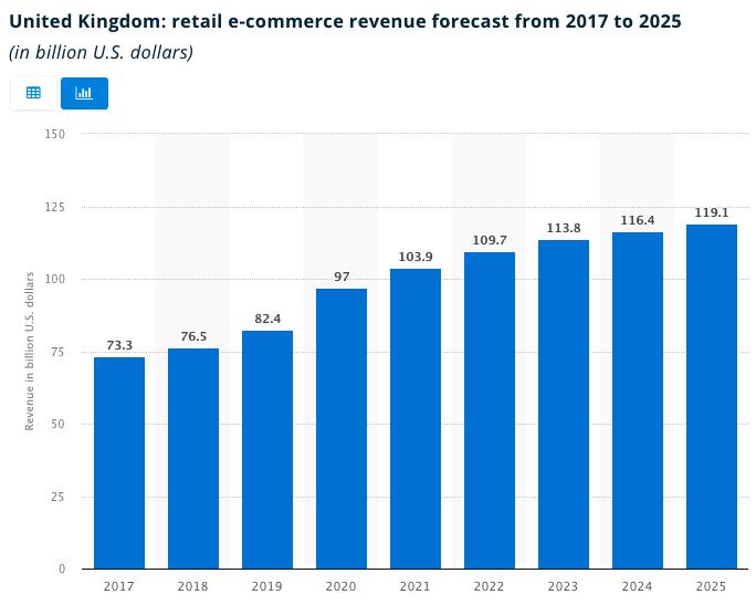 UK retail e-commerce revenue forecast, Statistica.