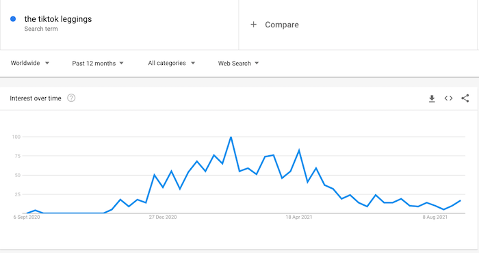 A graph showing the number of searches for the term TikTok leggings over the same period of time they were viral on the app.