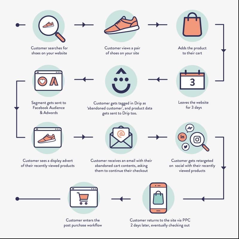 Behavioural Marketing Workflow Example