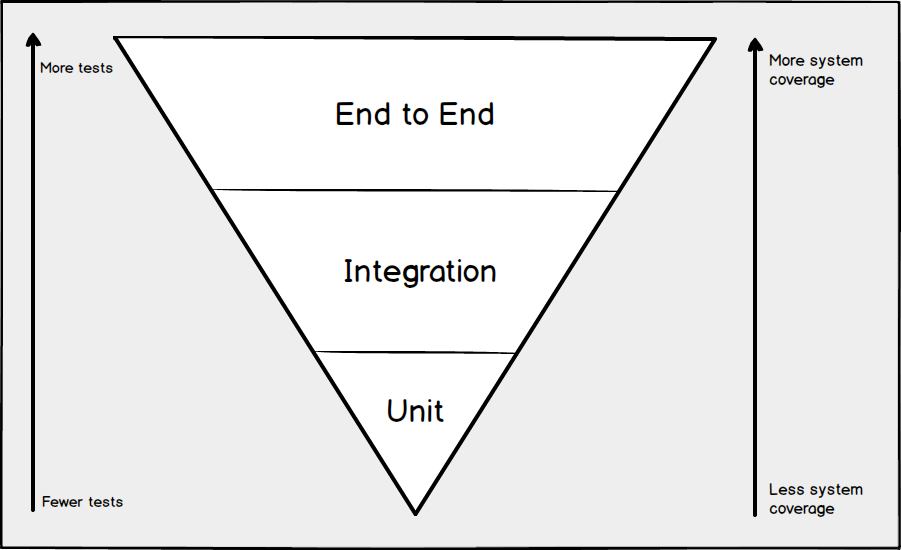 What is end-to-end testing ?
