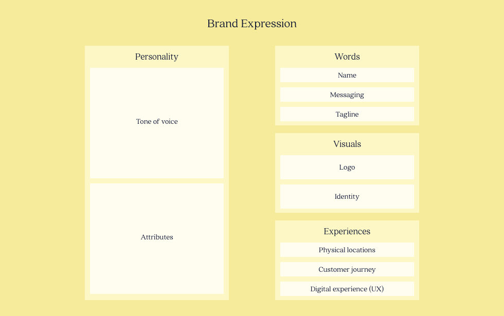 Elements of Brand Expression