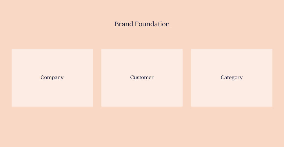 Foundational elements of brand
