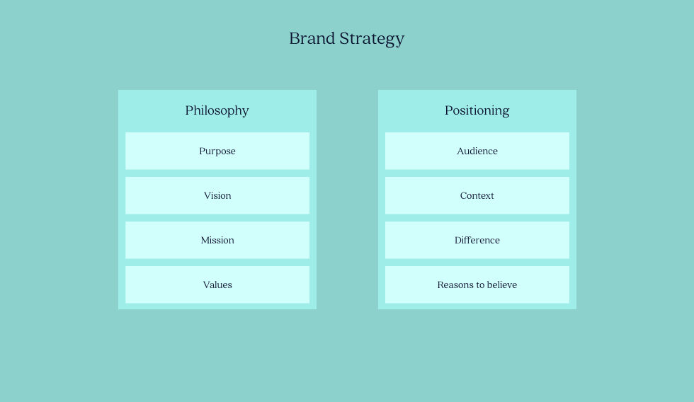 Elements of Brand Strategy